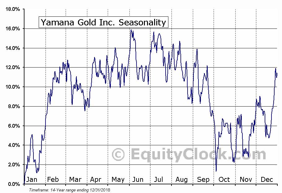 Yamana Gold Inc. (AUY) Seasonal Chart