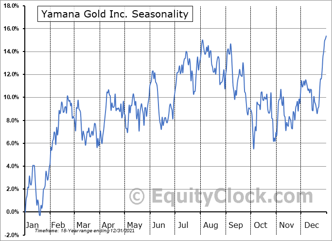 Yamana Gold Inc. Seasonal Chart