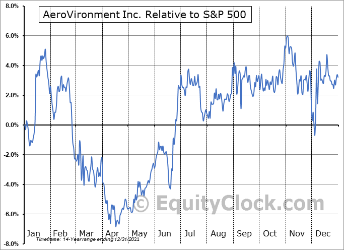 AVAV Relative to the S&P 500