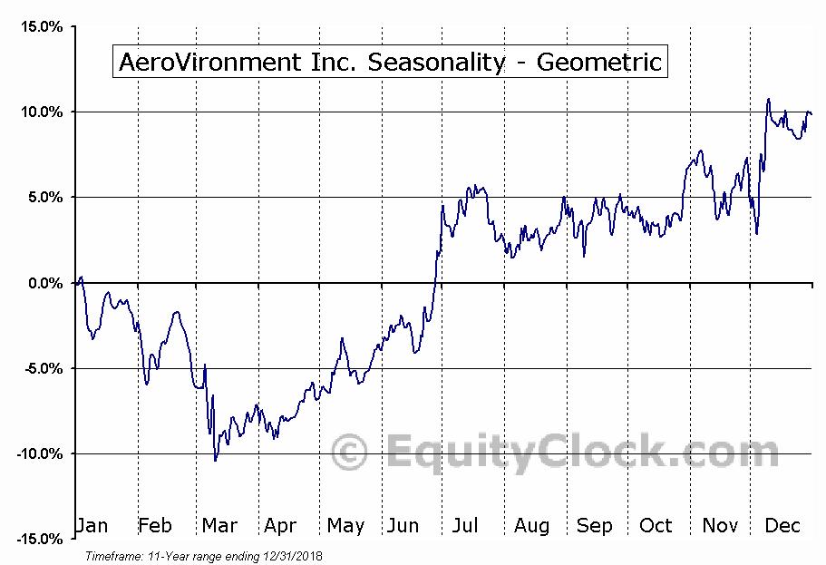 AeroVironment Inc. (NASD:AVAV) Seasonality