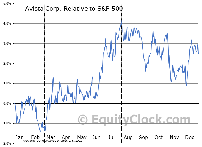 AVA Relative to the S&P 500