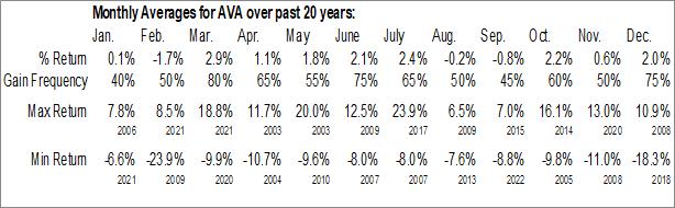 Monthly Seasonal Avista Corp. (NYSE:AVA)