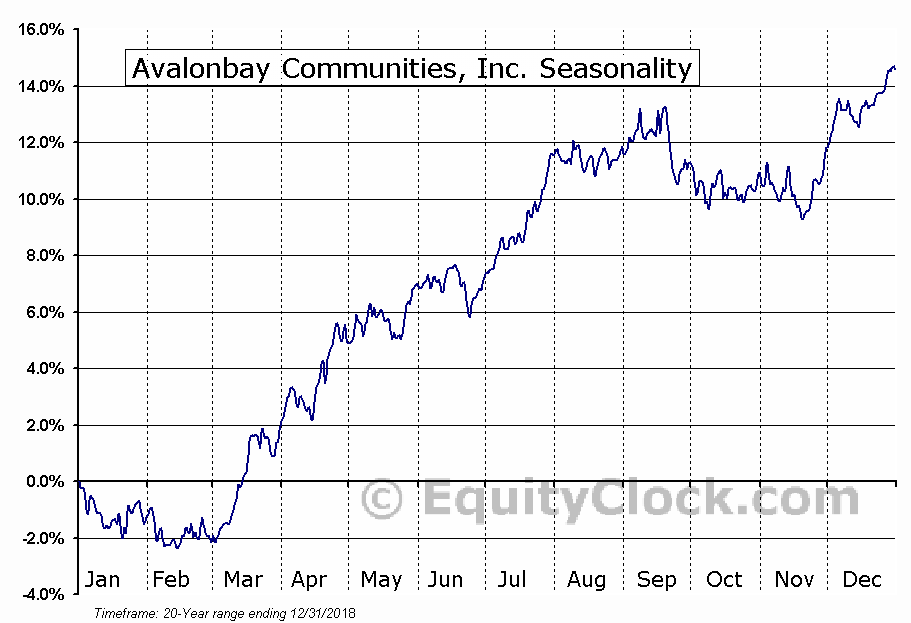 AvalonBay Communities, Inc. (NYSE:AVB) Seasonal Chart