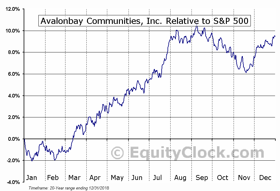 AVB Relative to the S&P 500