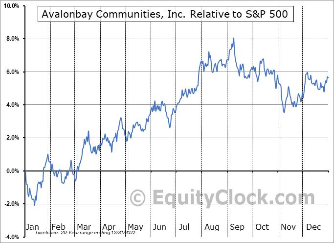 AVB Relative to the S&P 500