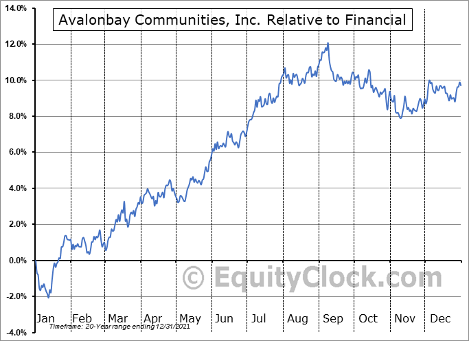 AVB Relative to the Sector