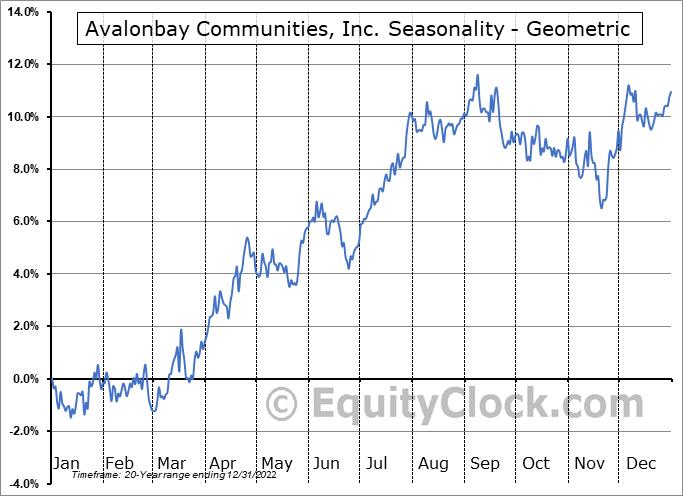 Avalonbay Communities, Inc. (NYSE:AVB) Seasonality