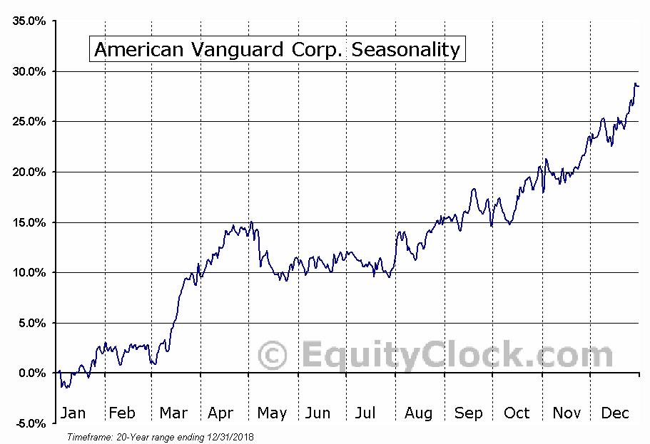 American Vanguard Corporation (AVD) Seasonal Chart