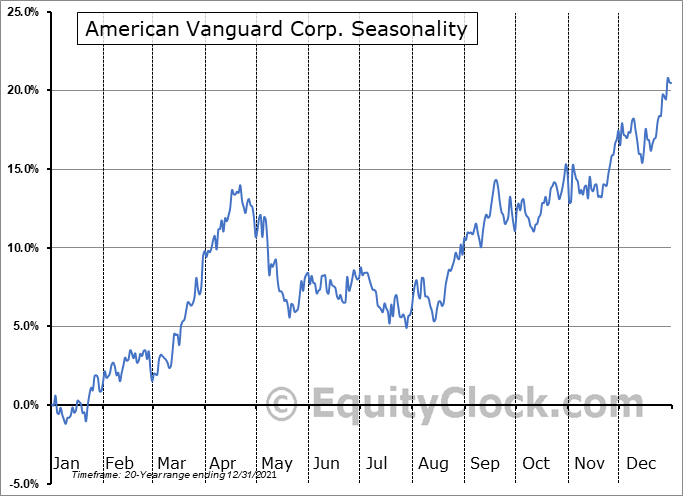 American Vanguard Corp. (NYSE:AVD) Seasonality