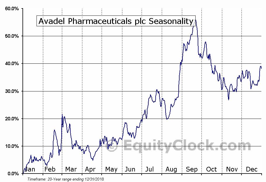 Avadel Pharmaceuticals plc (AVDL) Seasonal Chart