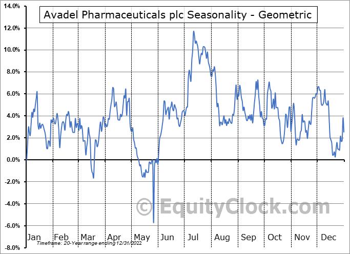 Avadel Pharmaceuticals plc (NASD:AVDL) Seasonality