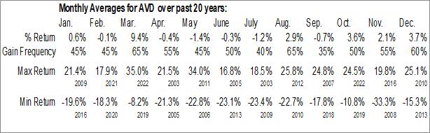 Monthly Seasonal American Vanguard Corp. (NYSE:AVD)