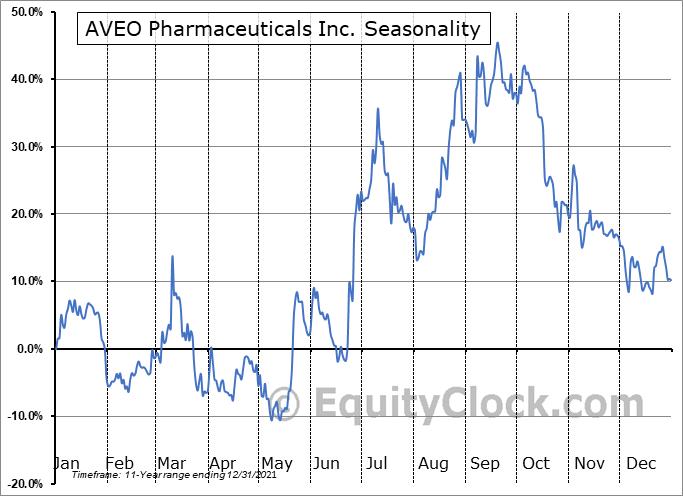 AVEO Pharmaceuticals Inc. (NASD:AVEO) Seasonality