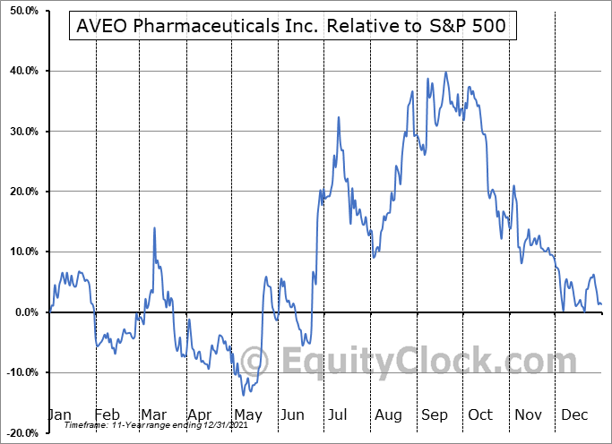 AVEO Relative to the S&P 500