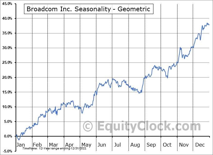 Broadcom Inc. (NASD:AVGO) Seasonality