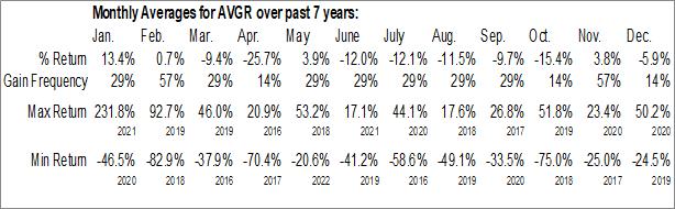 Monthly Seasonal Avinger Inc. (NASD:AVGR)