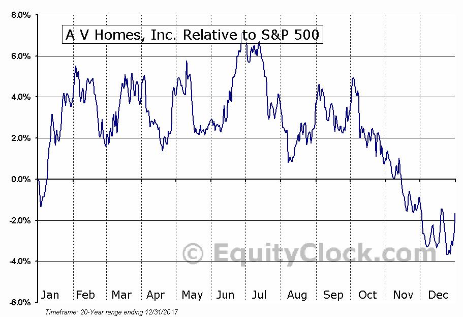 AVHI Relative to the S&P 500