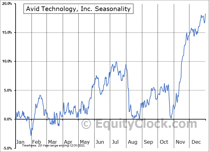Avid Technology, Inc. Seasonal Chart