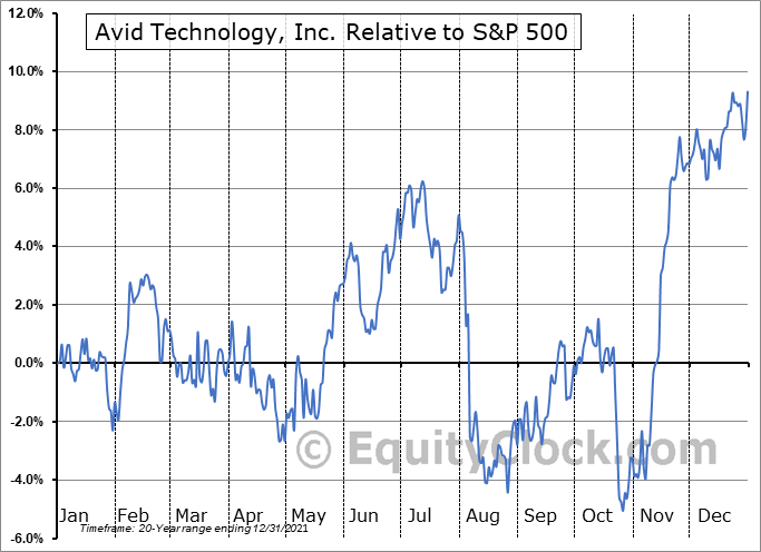 AVID Relative to the S&P 500