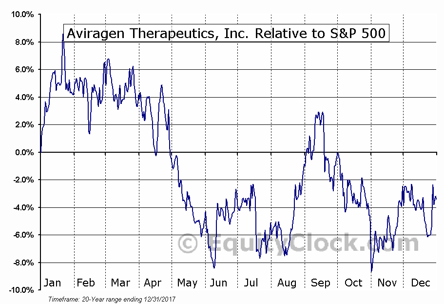AVIR Relative to the S&P 500