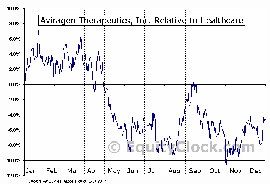 AVIR Relative to the Sector