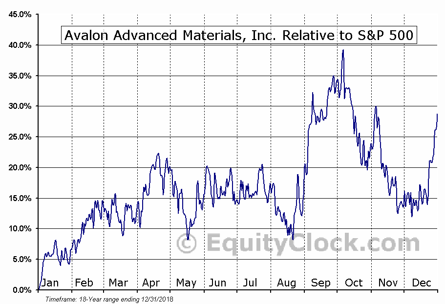 AVL.TO Relative to the S&P 500