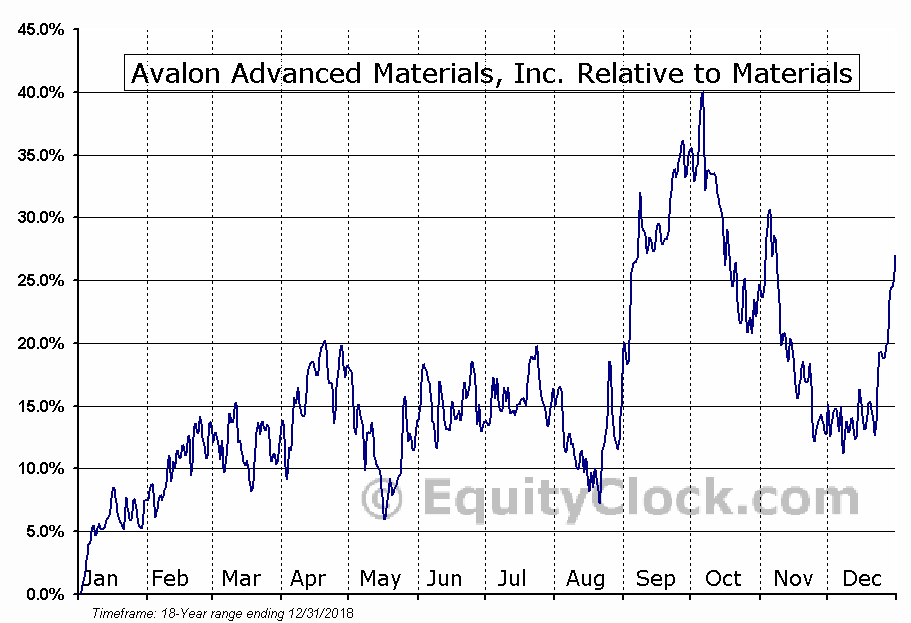 AVL.TO Relative to the Sector