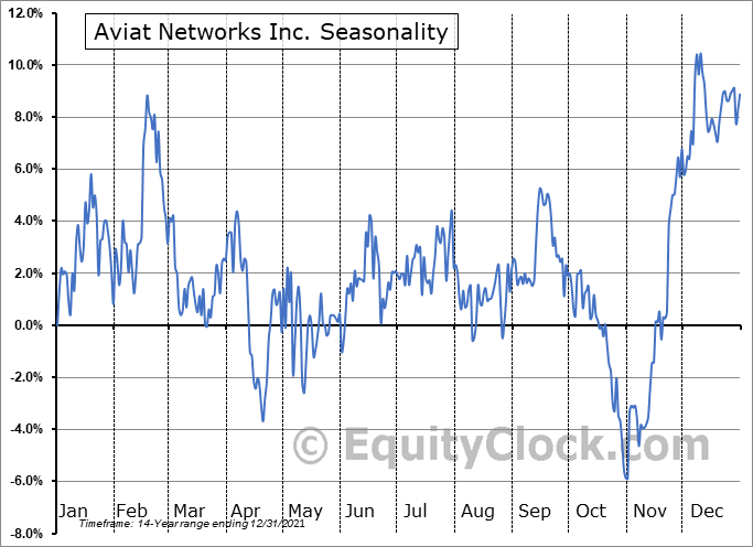 Aviat Networks Inc. (NASD:AVNW) Seasonality