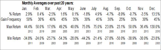 Monthly Seasonal Avcorp Industries Inc. (TSE:AVP.TO)