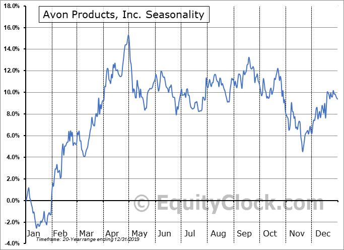 Avon Products, Inc. (NYSE:AVP) Seasonality