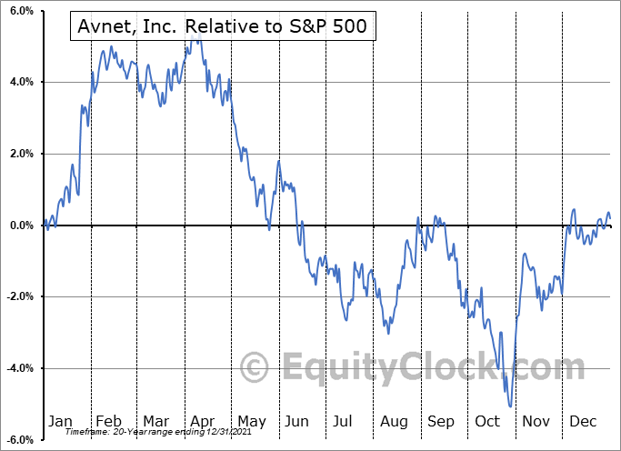 AVT Relative to the S&P 500