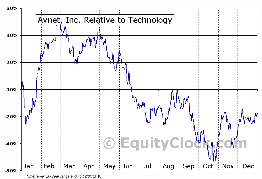 AVT Relative to the Sector