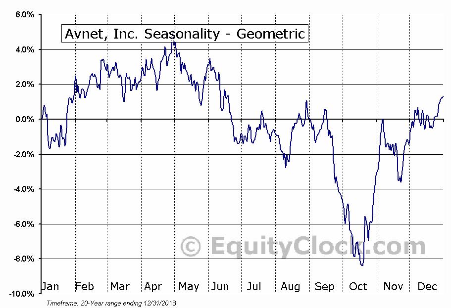 Avnet, Inc. (NASD:AVT) Seasonality