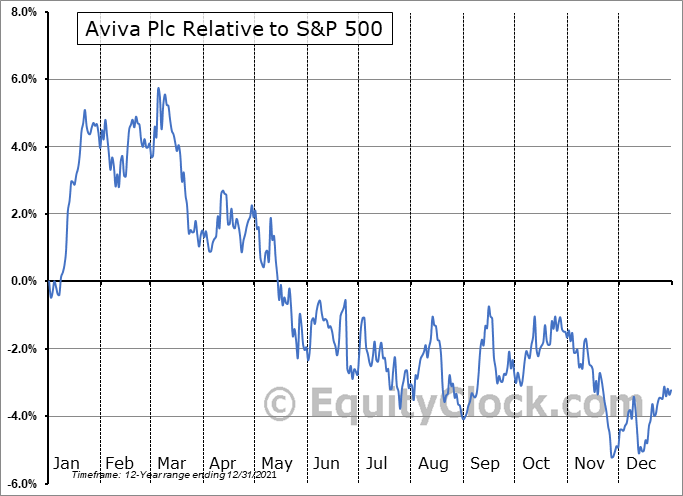 AVVIY Relative to the S&P 500