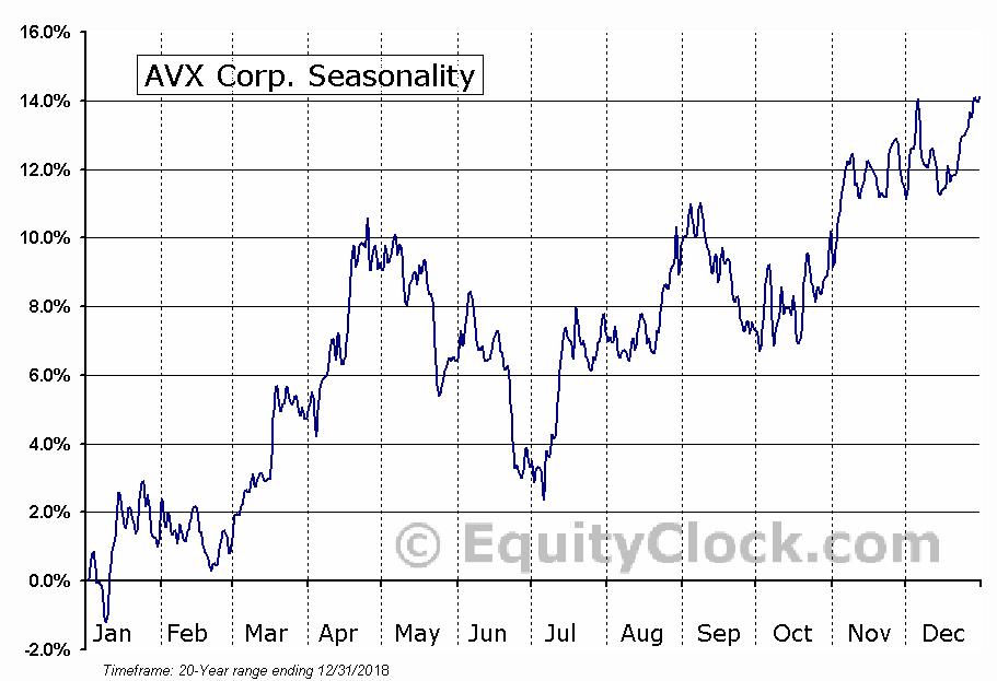 AVX Corp. (NYSE:AVX) Seasonality