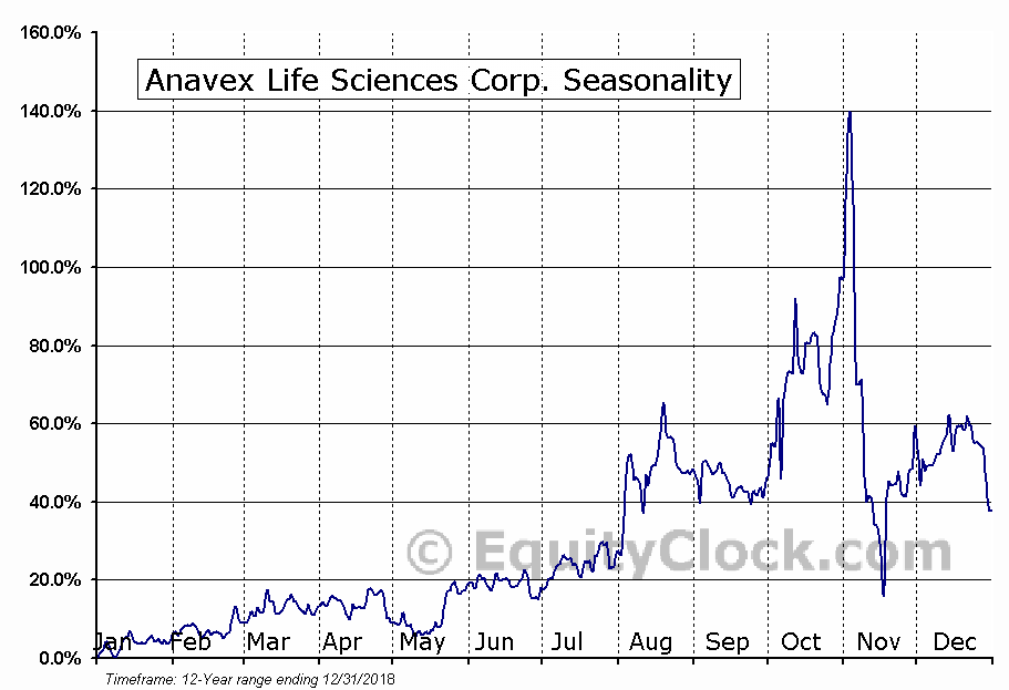 Anavex Life Sciences Corp. (AVXL) Seasonal Chart