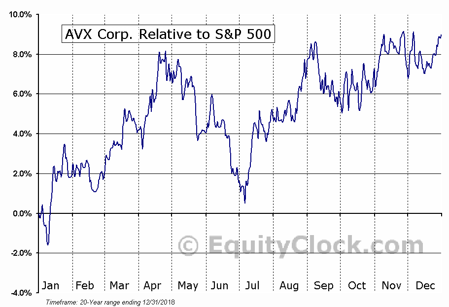 AVX Relative to the S&P 500