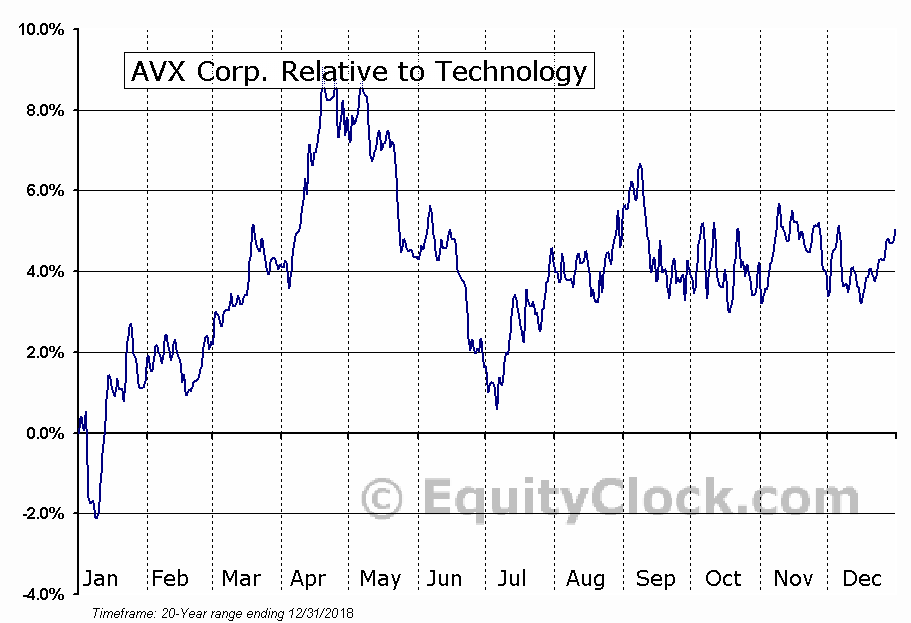 AVX Relative to the Sector