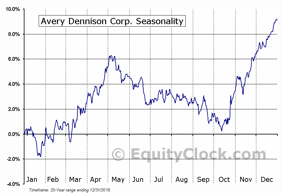 Avery Dennison Corporation (NYSE:AVY) Seasonal Chart