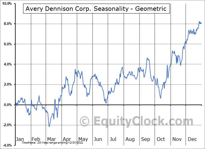 Avery Dennison Corp. (NYSE:AVY) Seasonality