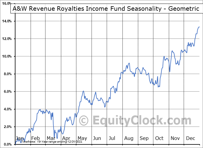 A&W Revenue Royalties Income Fund (TSE:AW/UN.TO) Seasonality