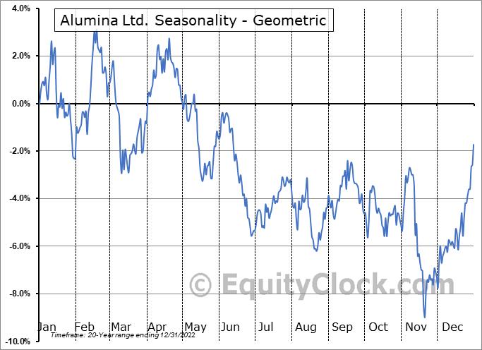Alumina Ltd. (OTCMKT:AWCMY) Seasonality