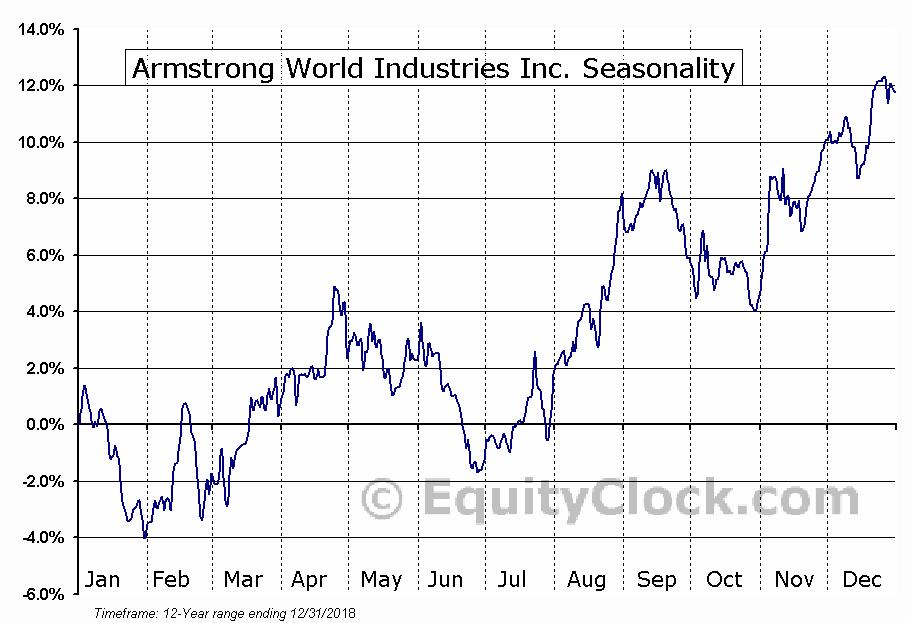 Armstrong World Industries Inc (AWI) Seasonal Chart