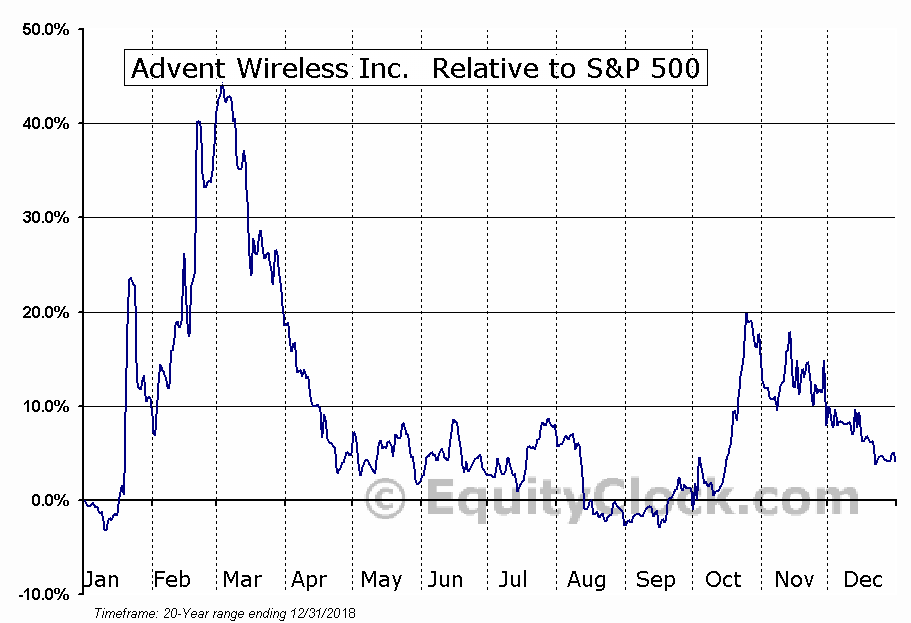 AWI.V Relative to the S&P 500