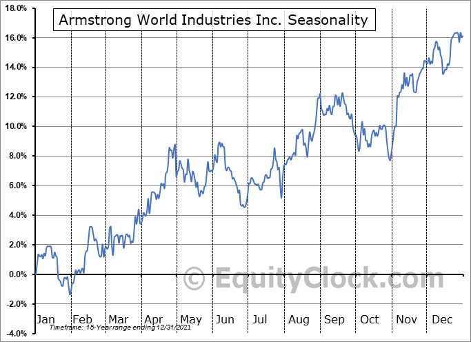 Armstrong World Industries Inc Seasonal Chart