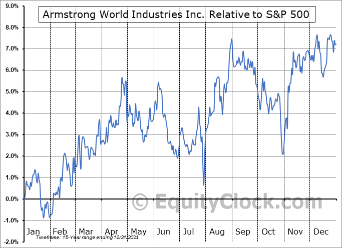 AWI Relative to the S&P 500