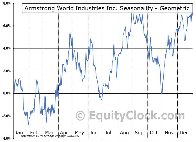 Armstrong World Industries Inc. (NYSE:AWI) Seasonality