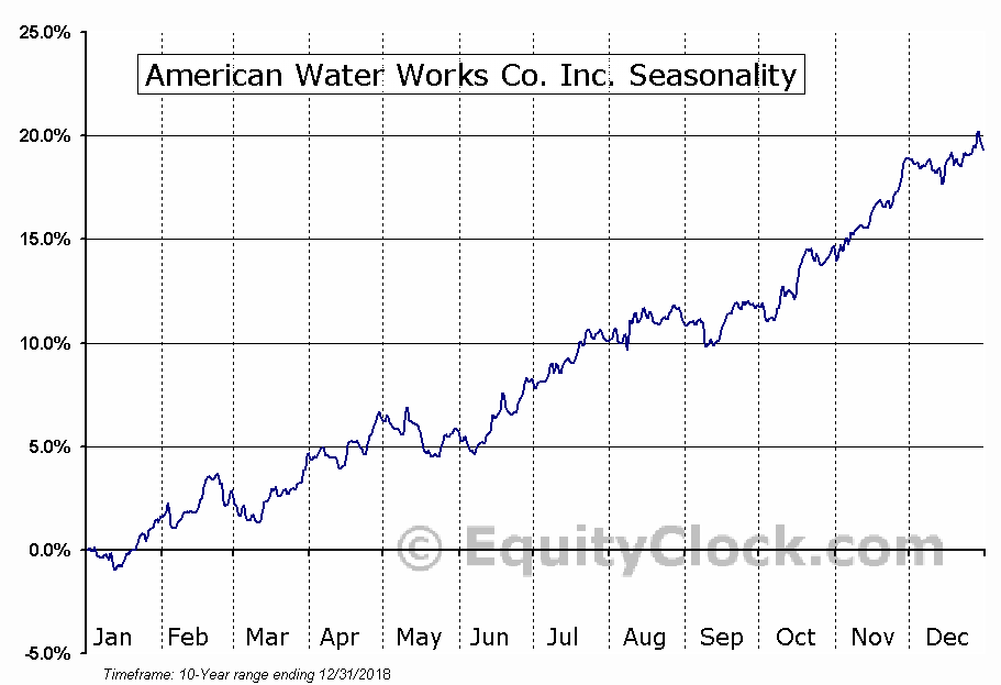 American Water Works (AWK) Seasonal Chart
