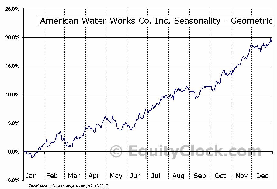 American Water Works Co. Inc. (NYSE:AWK) Seasonality