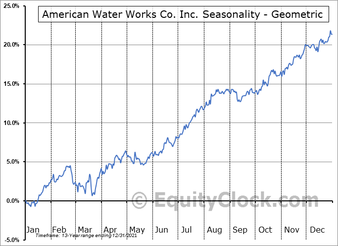 American Water Works Co. Inc. (NYSE:AWK) Seasonality